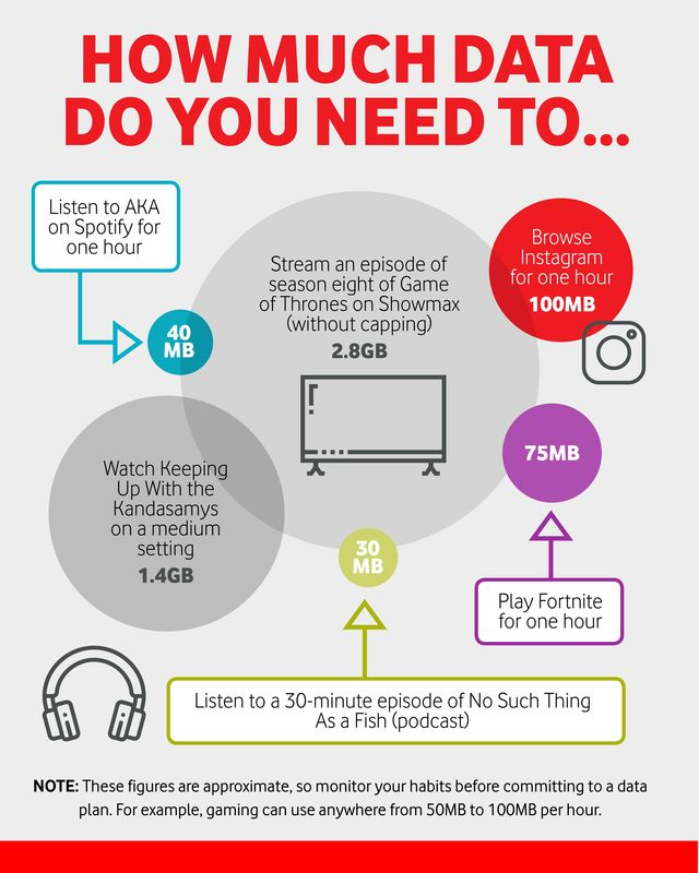 Find out how much data you need to stream, post on social media, listen to music and more